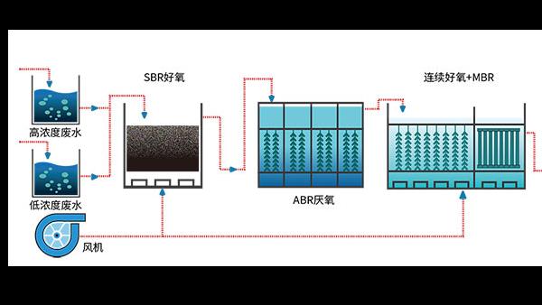 有机硅废水如何处理?