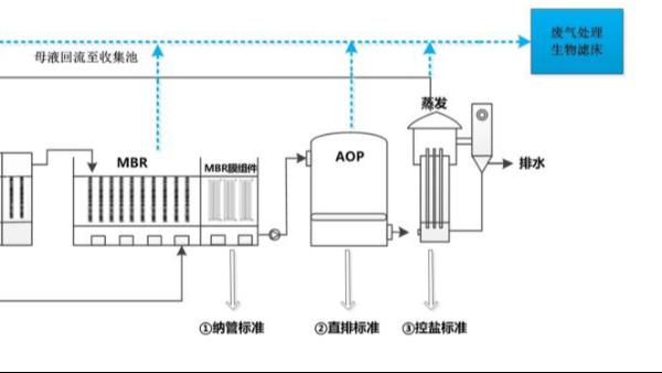阿维菌素发酵废水如何处理?