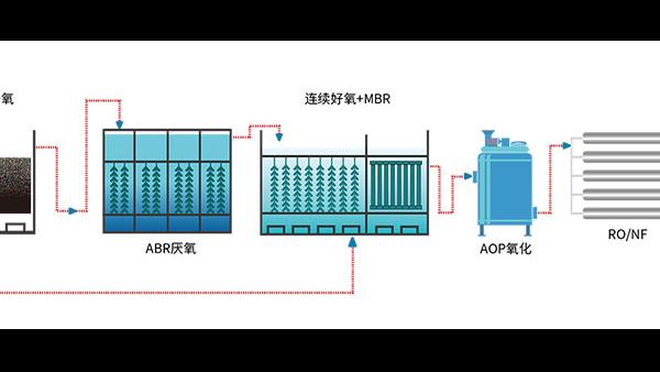 紫外吸收剂废水如何处理?
