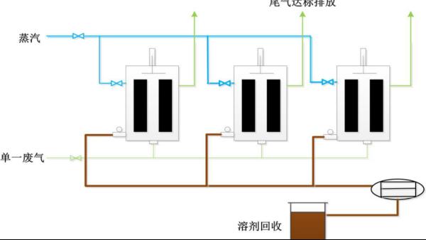 单一高浓有机废气如何回收?