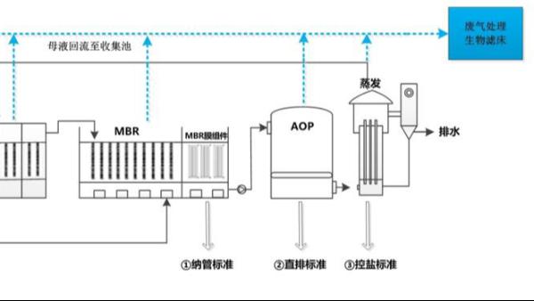 青霉素发酵废水如何处理?