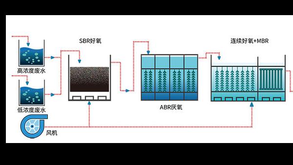 碳纤维废水如何处理?